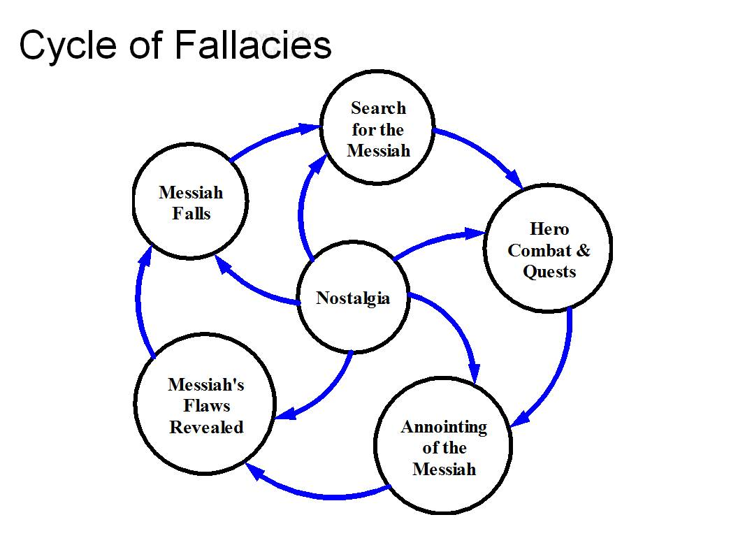 an overview of the great fallacy beauty The fallacy of the american dream in fitzgerald's the great gatsby logical fallacies summary and application - logical fallacies summary and.