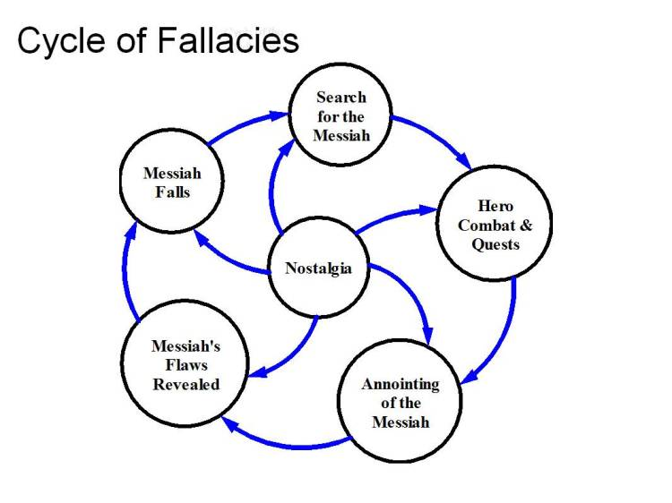 6CycleoftheFallacies